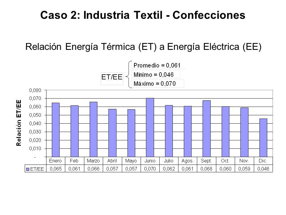 Caso 2: Industria Textil - Confecciones Relación Energía Térmica (ET) a Energía Eléctrica (EE)