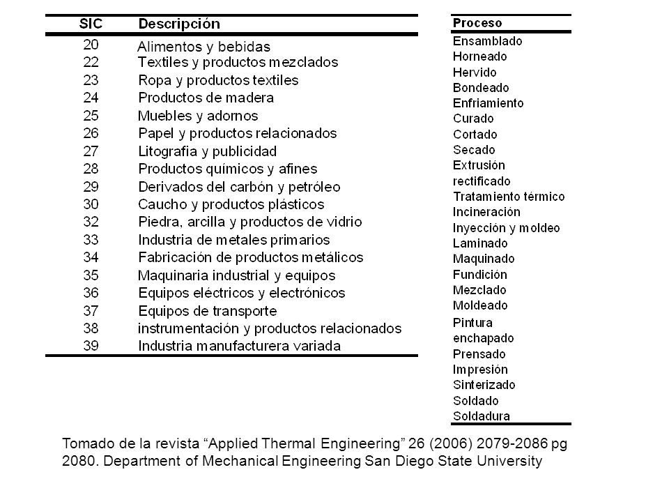 Tomado de la revista Applied Thermal Engineering 26 (2006) 2079-2086 pg 2080. Department of Mechanical Engineering San Diego State University Alimento