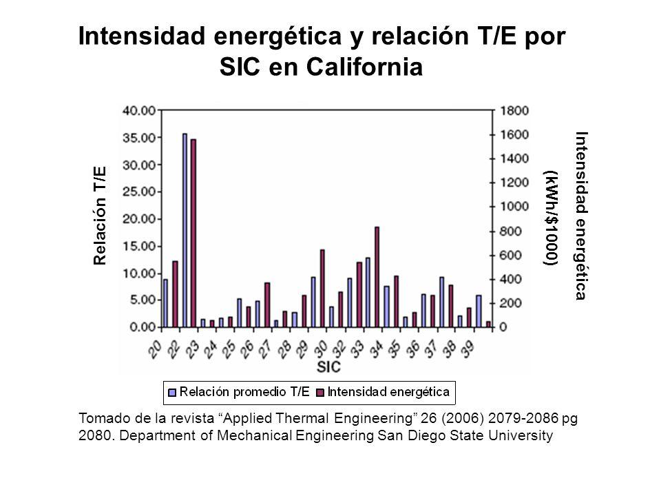 Tomado de la revista Applied Thermal Engineering 26 (2006) 2079-2086 pg 2080. Department of Mechanical Engineering San Diego State University Intensid