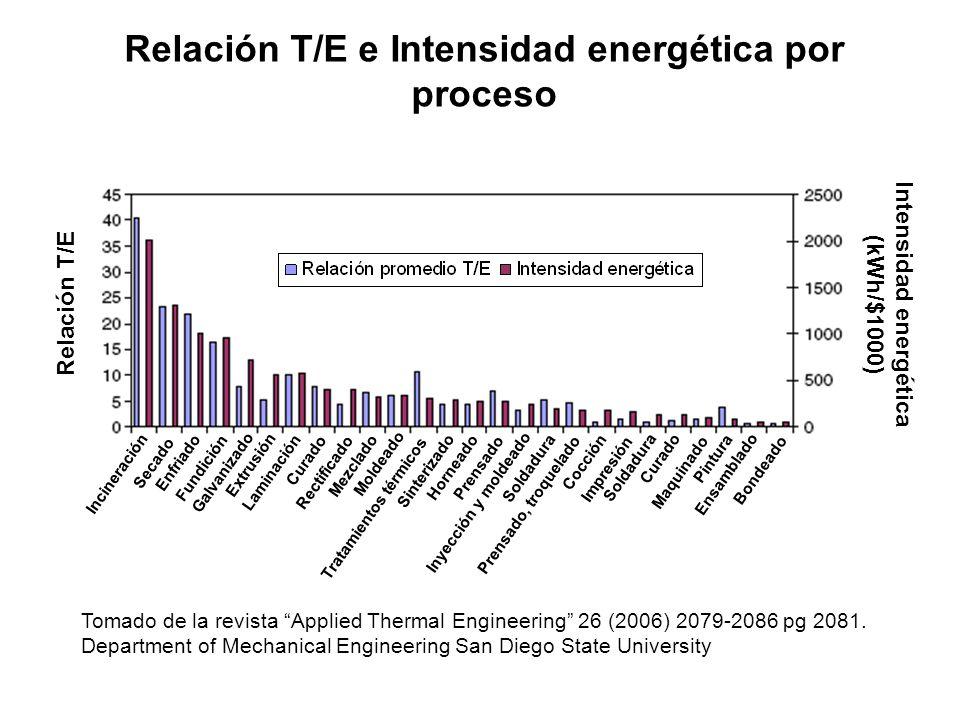 Tomado de la revista Applied Thermal Engineering 26 (2006) 2079-2086 pg 2081. Department of Mechanical Engineering San Diego State University Relación
