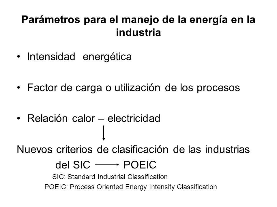 Parámetros para el manejo de la energía en la industria Intensidad energética Factor de carga o utilización de los procesos Relación calor – electrici