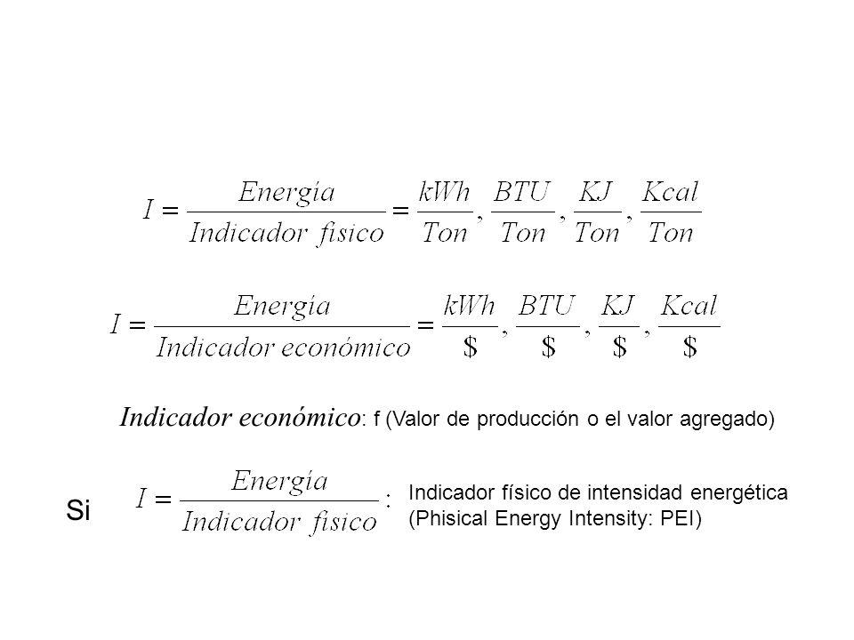 Indicador físico de intensidad energética (Phisical Energy Intensity: PEI) Si Indicador económico : f (Valor de producción o el valor agregado)