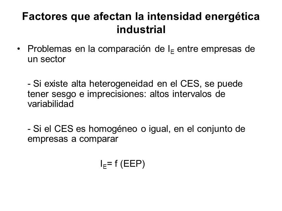 Problemas en la comparación de I E entre empresas de un sector - Si existe alta heterogeneidad en el CES, se puede tener sesgo e imprecisiones: altos intervalos de variabilidad - Si el CES es homogéneo o igual, en el conjunto de empresas a comparar I E = f (EEP) Factores que afectan la intensidad energética industrial