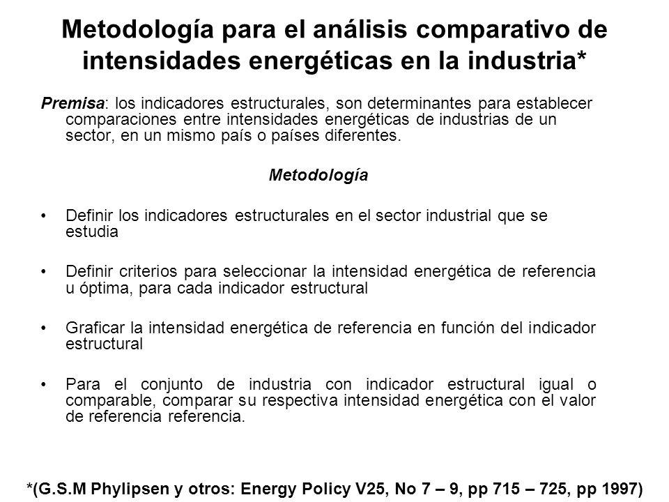 Metodología para el análisis comparativo de intensidades energéticas en la industria* Premisa: los indicadores estructurales, son determinantes para establecer comparaciones entre intensidades energéticas de industrias de un sector, en un mismo país o países diferentes.