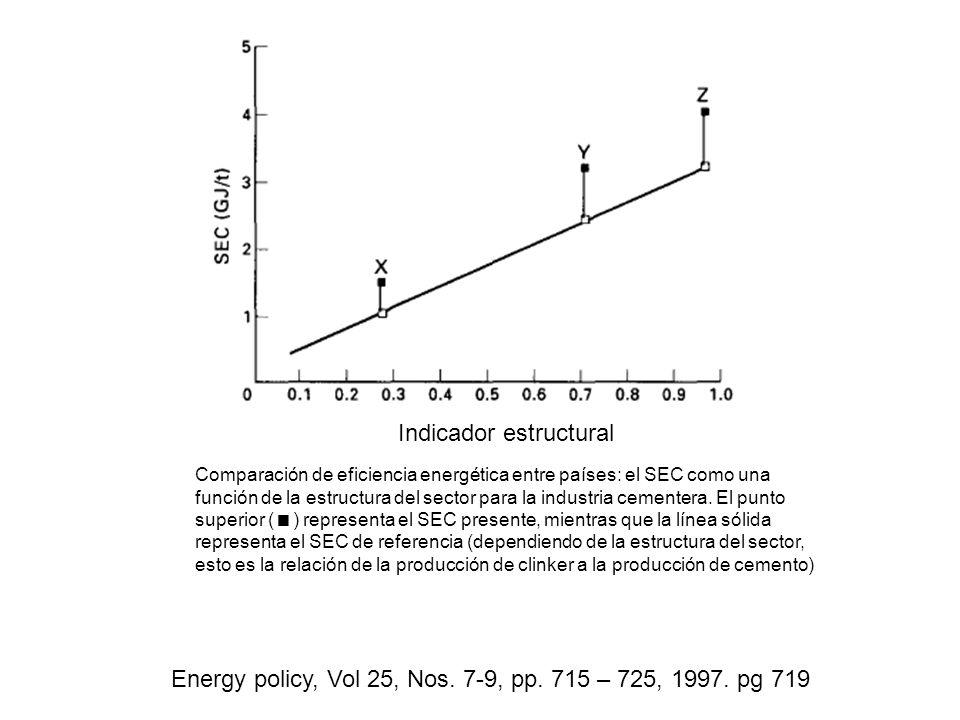 Energy policy, Vol 25, Nos. 7-9, pp. 715 – 725, 1997. pg 719 Indicador estructural Comparación de eficiencia energética entre países: el SEC como una