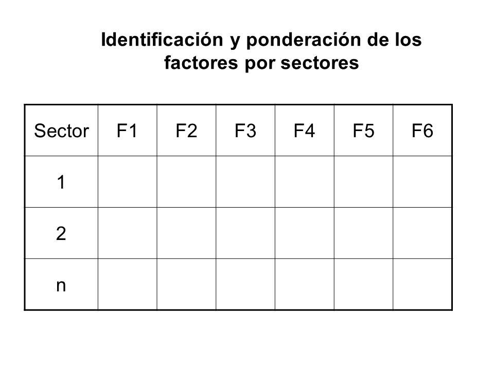 Identificación y ponderación de los factores por sectores SectorF1F2F3F4F5F6 1 2 n