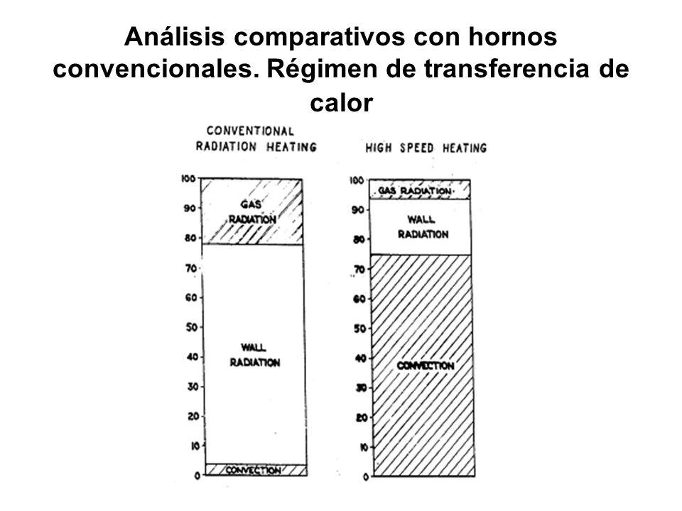 Análisis comparativos con hornos convencionales. Régimen de transferencia de calor