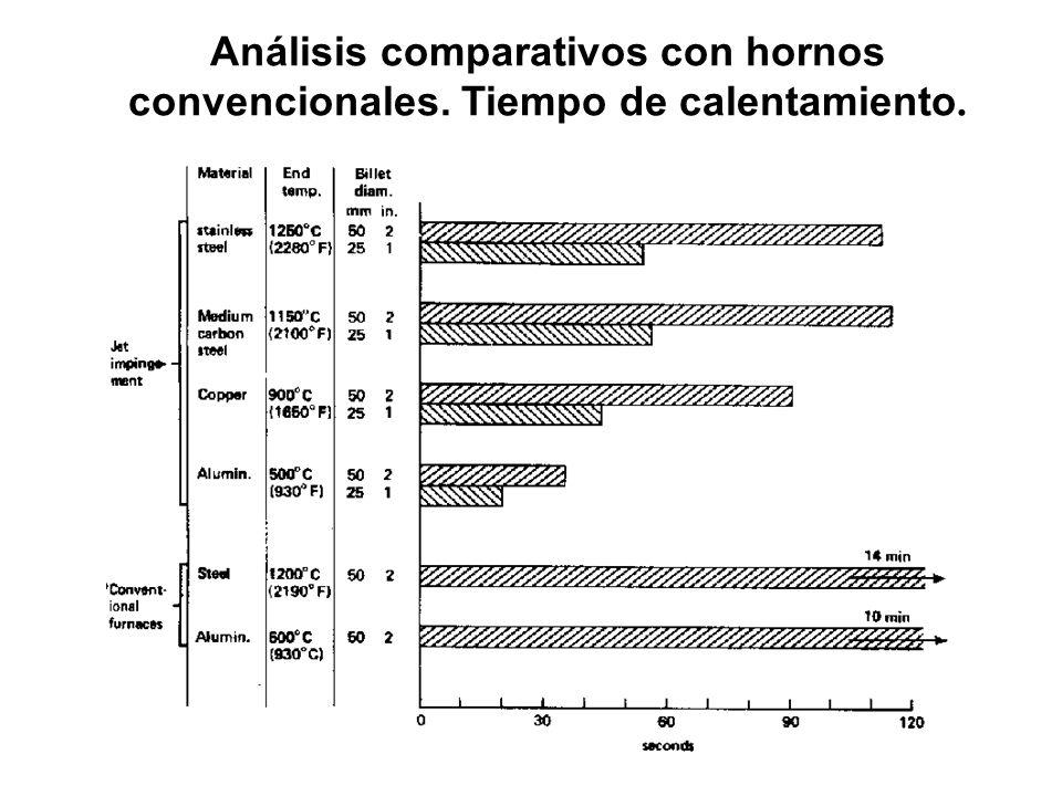 Análisis comparativos con hornos convencionales. Tiempo de calentamiento.