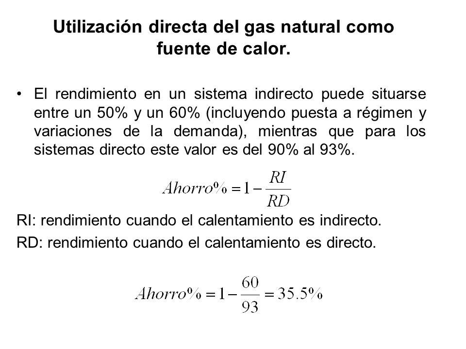 Utilización directa del gas natural como fuente de calor. El rendimiento en un sistema indirecto puede situarse entre un 50% y un 60% (incluyendo pues