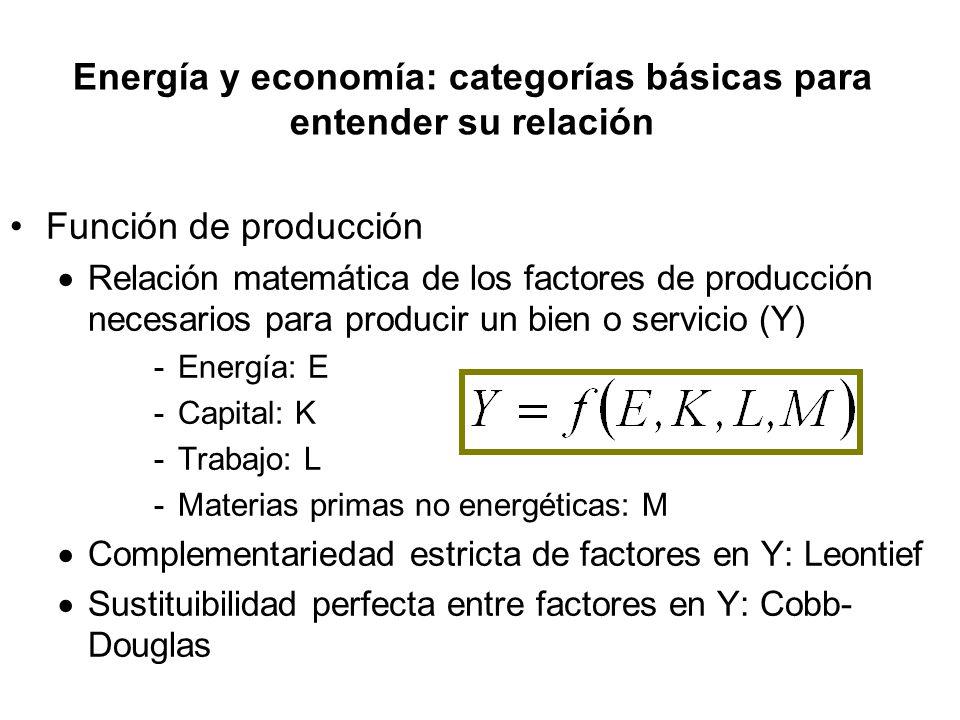 Función de producción Relación matemática de los factores de producción necesarios para producir un bien o servicio (Y) -Energía: E -Capital: K -Trabajo: L -Materias primas no energéticas: M Complementariedad estricta de factores en Y: Leontief Sustituibilidad perfecta entre factores en Y: Cobb- Douglas Energía y economía: categorías básicas para entender su relación