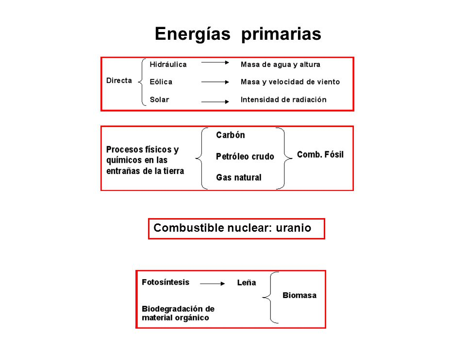- Dadas las características y cantidad del bien a producir (E u y O son constantes) Intensidad energética en función de la eficiencia