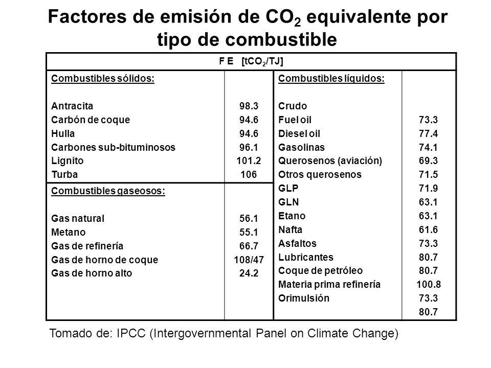 F E [tCO 2 /TJ] Combustibles sólidos: Antracita Carbón de coque Hulla Carbones sub-bituminosos Lignito Turba 98.3 94.6 96.1 101.2 106 Combustibles líquidos: Crudo Fuel oil Diesel oil Gasolinas Querosenos (aviación) Otros querosenos GLP GLN Etano Nafta Asfaltos Lubricantes Coque de petróleo Materia prima refinería Orimulsión 73.3 77.4 74.1 69.3 71.5 71.9 63.1 61.6 73.3 80.7 100.8 73.3 80.7 Combustibles gaseosos: Gas natural Metano Gas de refinería Gas de horno de coque Gas de horno alto 56.1 55.1 66.7 108/47 24.2 Factores de emisión de CO 2 equivalente por tipo de combustible Tomado de: IPCC (Intergovernmental Panel on Climate Change)