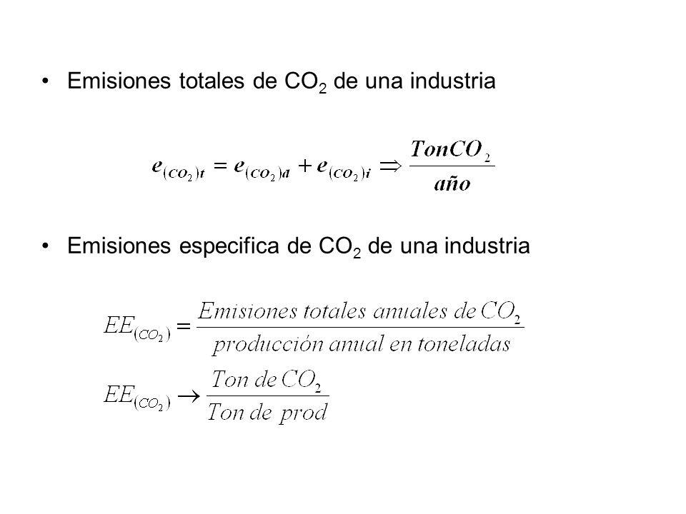 Emisiones totales de CO 2 de una industria Emisiones especifica de CO 2 de una industria