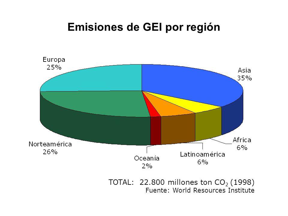 TOTAL: 22.800 millones ton CO 2 (1998) Fuente: World Resources Institute Emisiones de GEI por región
