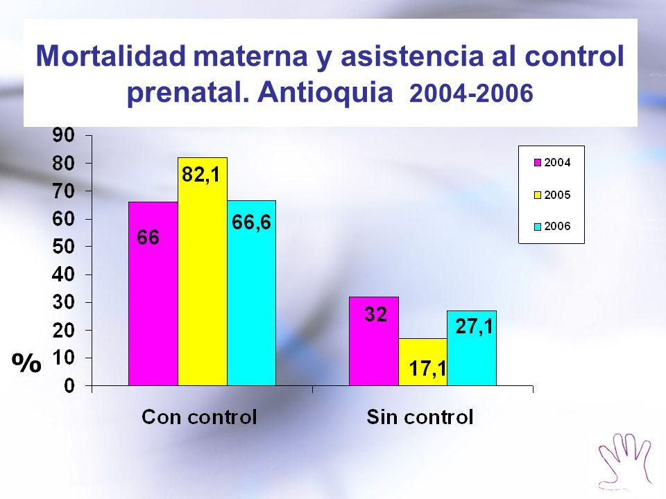 Mortalidad materna y asistencia al control prenatal. Antioquia 2004-2006 %