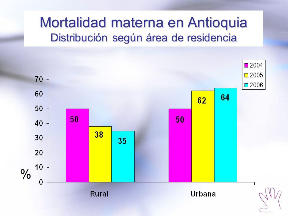 Mortalidad materna en Antioquia Distribución según área de residencia %