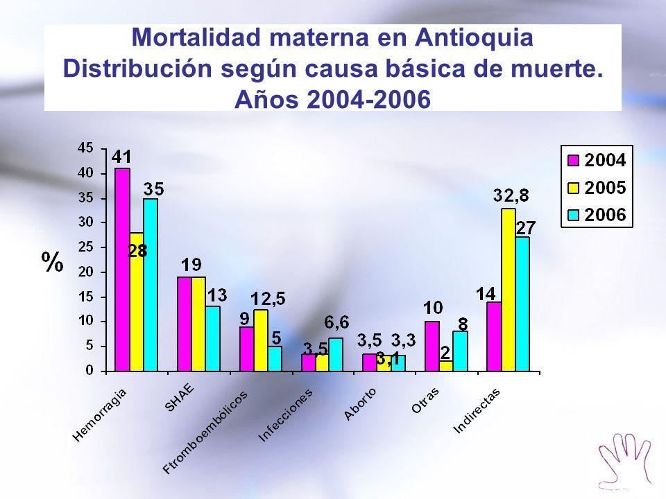 Mortalidad materna en Antioquia Distribución según causa básica de muerte. Años 2004-2006