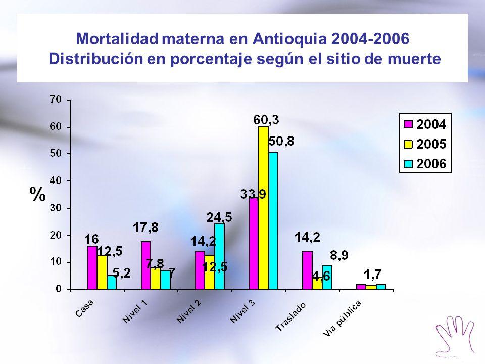 Mortalidad materna en Antioquia 2004-2006 Distribución en porcentaje según el sitio de muerte