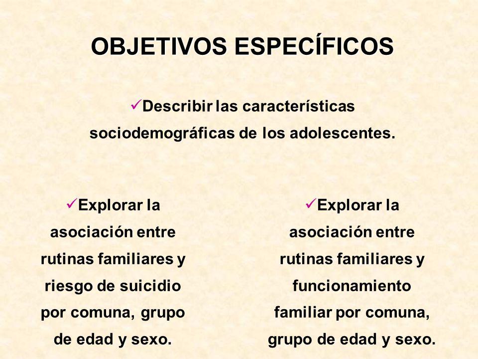 OBJETIVOS ESPECÍFICOS Describir las características sociodemográficas de los adolescentes. Explorar la asociación entre rutinas familiares y riesgo de