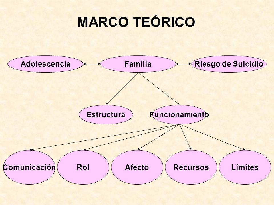 MARCO TEÓRICO FamiliaRiesgo de SuicidioAdolescencia EstructuraFuncionamiento ComunicaciónAfectoRecursosLímitesRol
