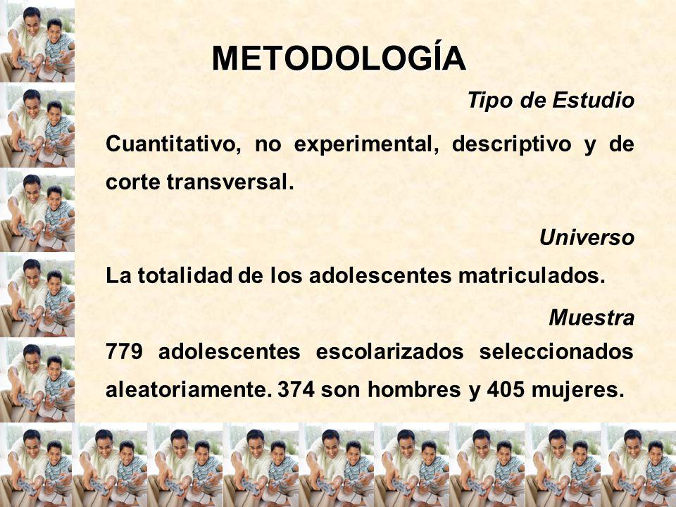 METODOLOGÍA Tipo de Estudio Cuantitativo, no experimental, descriptivo y de corte transversal. Universo La totalidad de los adolescentes matriculados.