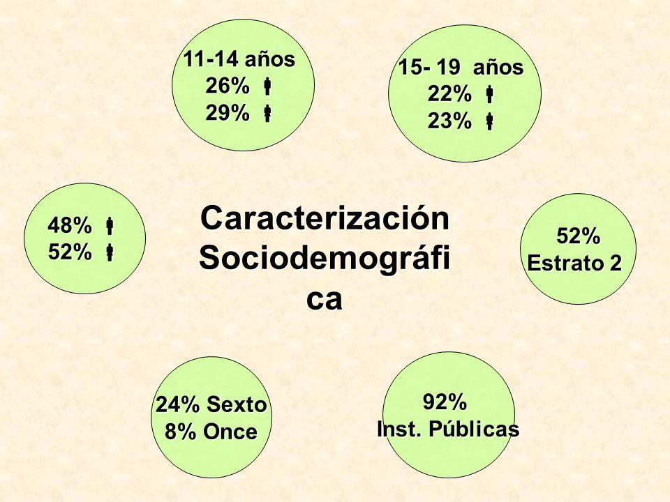 Caracterización Sociodemográfi ca 48% 48% 52% 52% 11-14 años 26% 26% 29% 29% 15- 19 años 22% 22% 23% 23% 52% Estrato 2 92% Inst. Públicas 24% Sexto 8%