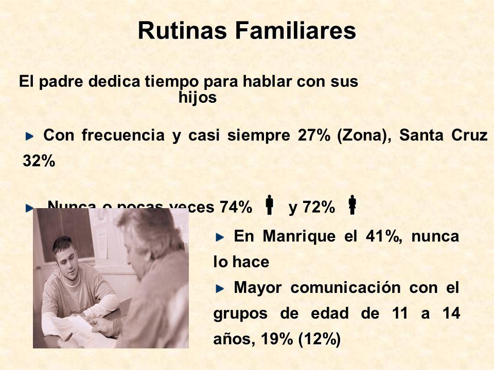 Rutinas Familiares El padre dedica tiempo para hablar con sus hijos Con frecuencia y casi siempre 27% (Zona), Santa Cruz 32% Nunca o pocas veces 74% y