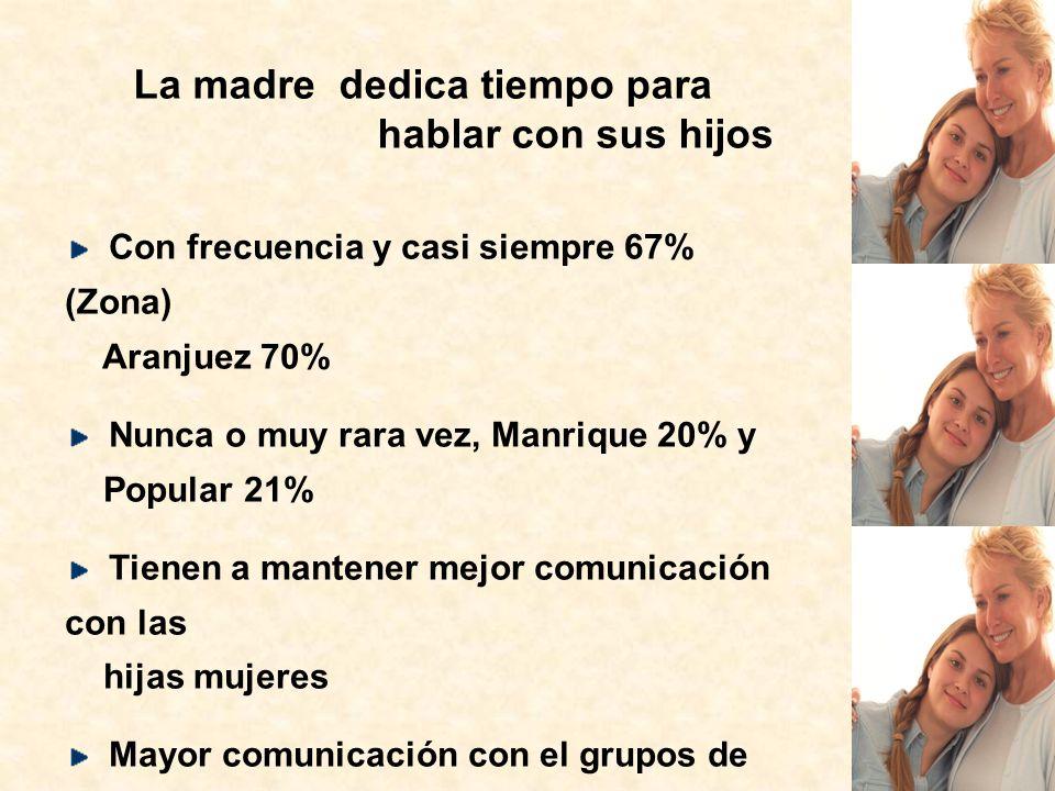 Con frecuencia y casi siempre 67% (Zona) Aranjuez 70% Nunca o muy rara vez, Manrique 20% y Popular 21% Tienen a mantener mejor comunicación con las hi