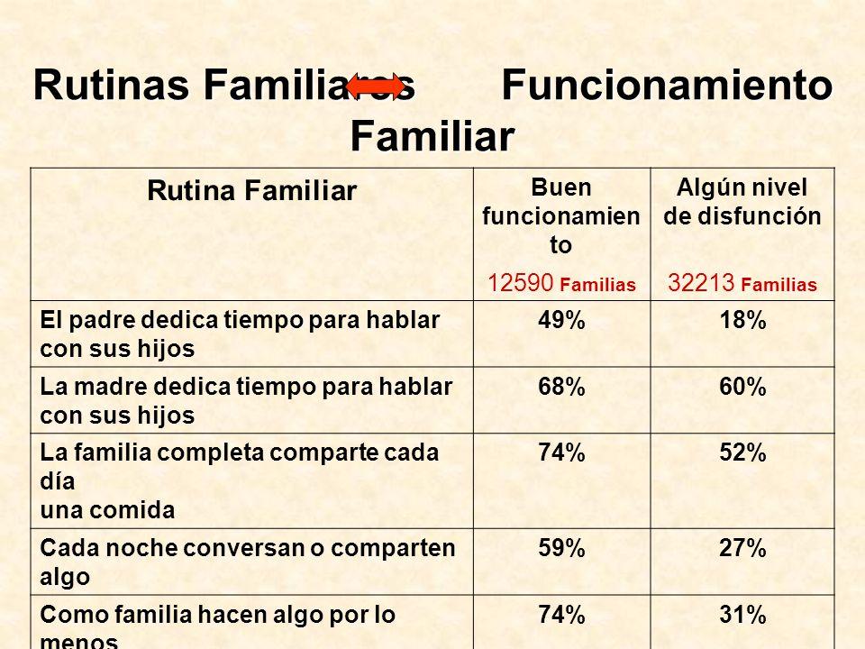 Rutina Familiar Buen funcionamien to Algún nivel de disfunción 12590 Familias 32213 Familias El padre dedica tiempo para hablar con sus hijos 49%18% L