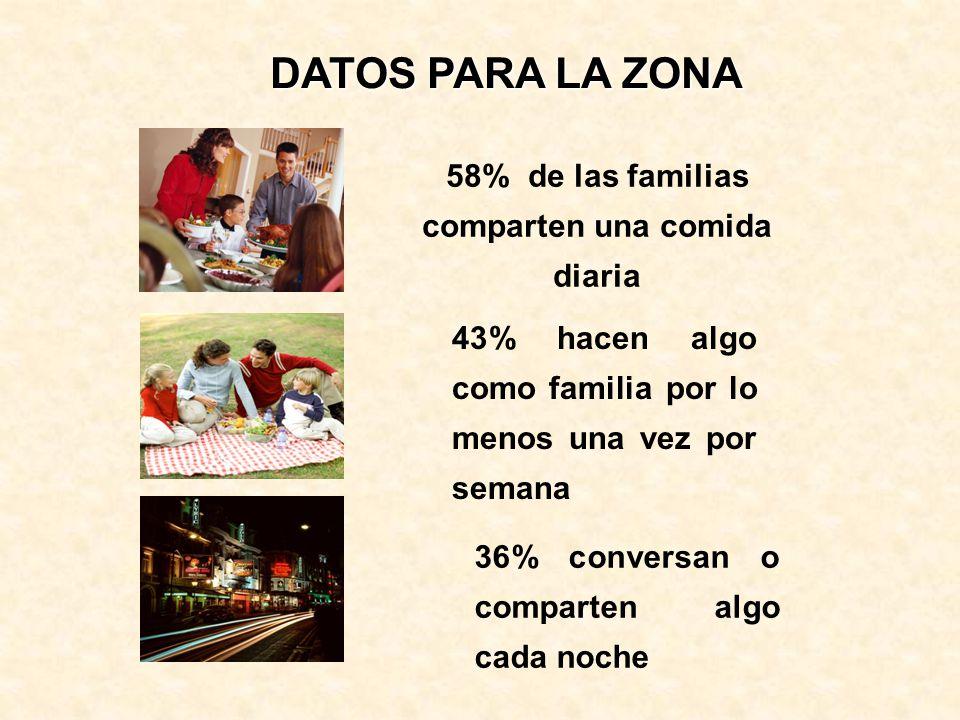 58% de las familias comparten una comida diaria 43% hacen algo como familia por lo menos una vez por semana DATOS PARA LA ZONA 36% conversan o compart