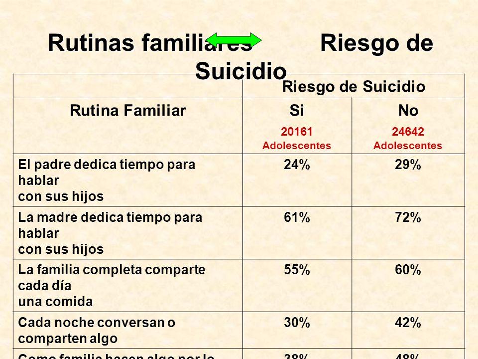 Riesgo de Suicidio Rutina Familiar SiNo 20161 Adolescentes 24642 Adolescentes El padre dedica tiempo para hablar con sus hijos 24%29% La madre dedica