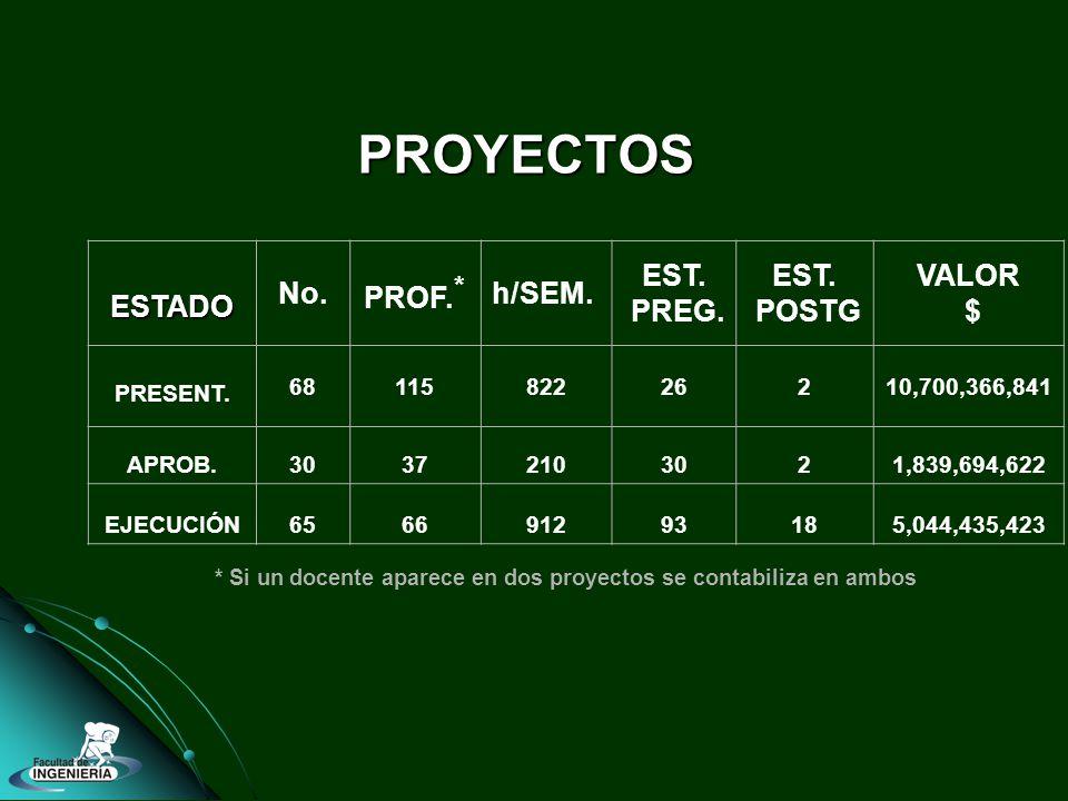 PROYECTOS * Si un docente aparece en dos proyectos se contabiliza en ambos ESTADO No. PROF. * h/SEM. EST. PREG. EST. POSTG VALOR $ PRESENT. 6811582226
