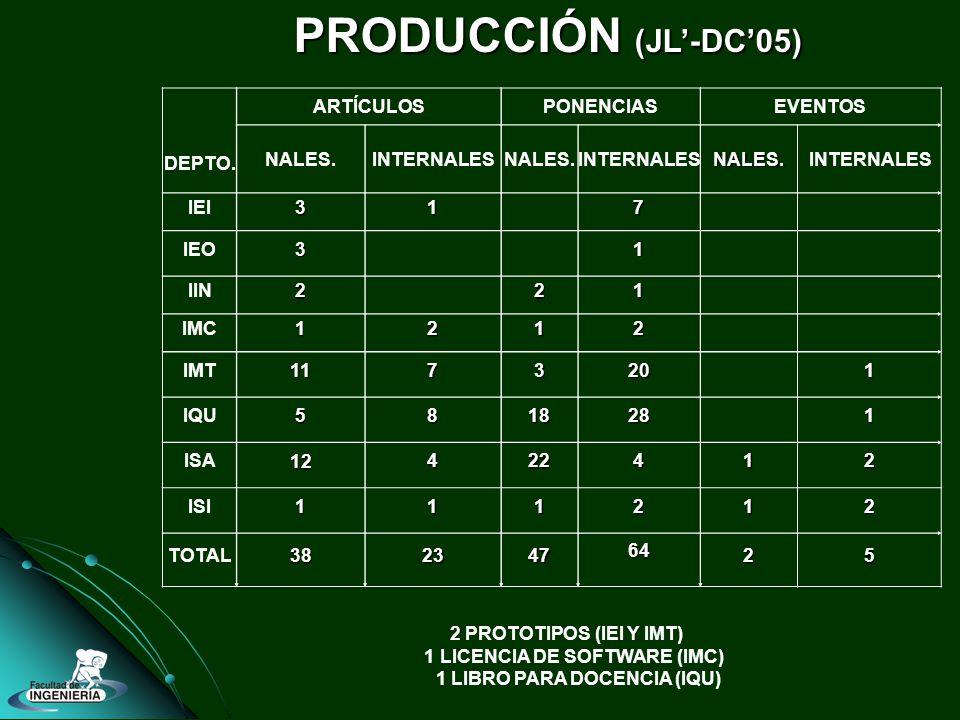 PRODUCCIÓN (JL-DC05) DEPTO. ARTÍCULOSPONENCIASEVENTOS NALES.INTERNALESNALES.INTERNALESNALES.