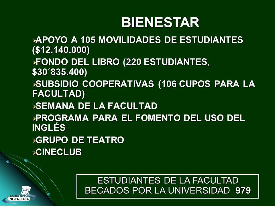APOYO A 105 MOVILIDADES DE ESTUDIANTES ($12.140.000) APOYO A 105 MOVILIDADES DE ESTUDIANTES ($12.140.000) FONDO DEL LIBRO (220 ESTUDIANTES, $30´835.400) FONDO DEL LIBRO (220 ESTUDIANTES, $30´835.400) SUBSIDIO COOPERATIVAS (106 CUPOS PARA LA FACULTAD) SUBSIDIO COOPERATIVAS (106 CUPOS PARA LA FACULTAD) SEMANA DE LA FACULTAD SEMANA DE LA FACULTAD PROGRAMA PARA EL FOMENTO DEL USO DEL INGLÉS PROGRAMA PARA EL FOMENTO DEL USO DEL INGLÉS GRUPO DE TEATRO GRUPO DE TEATRO CINECLUB CINECLUB ESTUDIANTES DE LA FACULTAD BECADOS POR LA UNIVERSIDAD 979 BIENESTAR