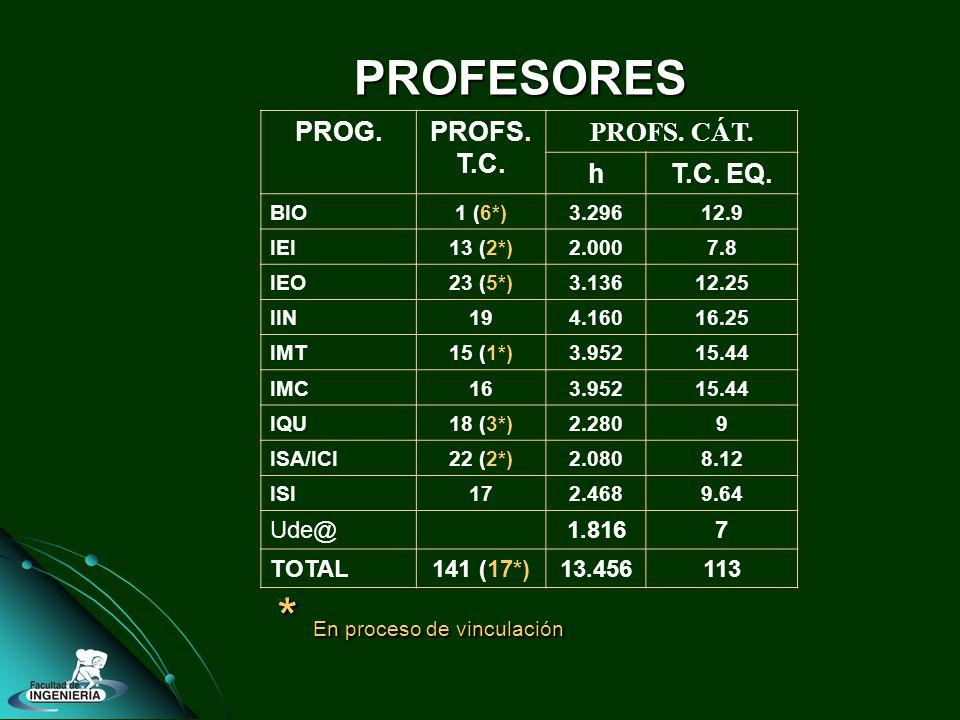 PROFESORES PROG.PROFS. T.C. PROFS. CÁT. hT.C. EQ. BIO1 (6*)3.29612.9 IEI13 (2*)2.0007.8 IEO23 (5*)3.13612.25 IIN194.16016.25 IMT15 (1*)3.95215.44 IMC1