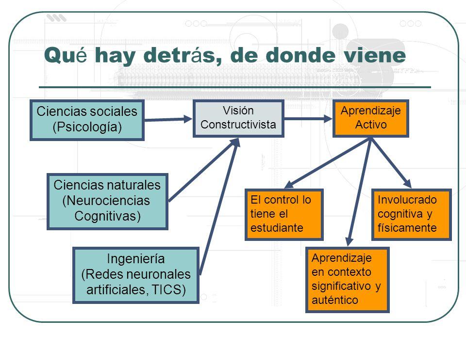 Qu é hay detr á s, de donde viene Ciencias sociales (Psicología) Ciencias naturales (Neurociencias Cognitivas) Visión Constructivista Aprendizaje Activo El control lo tiene el estudiante Aprendizaje en contexto significativo y auténtico Involucrado cognitiva y físicamente Ingeniería (Redes neuronales artificiales, TICS)