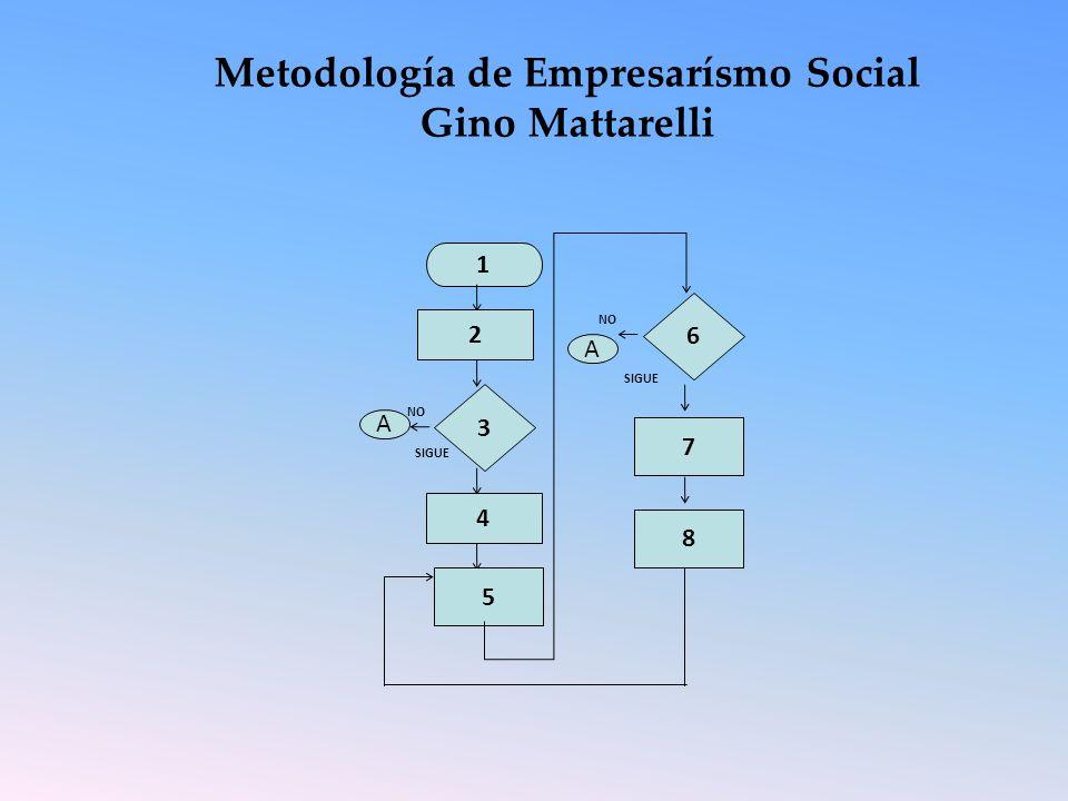 Metodología de Empresarísmo Social Gino Mattarelli 1 2 3 NO A SIGUE 4 5 8 7 6 NO A