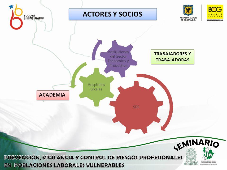 ACTORES Y SOCIOS SDS Hospitales Locales Instituciones del Sector Económico y Productivo ACADEMIA TRABAJADORES Y TRABAJADORAS