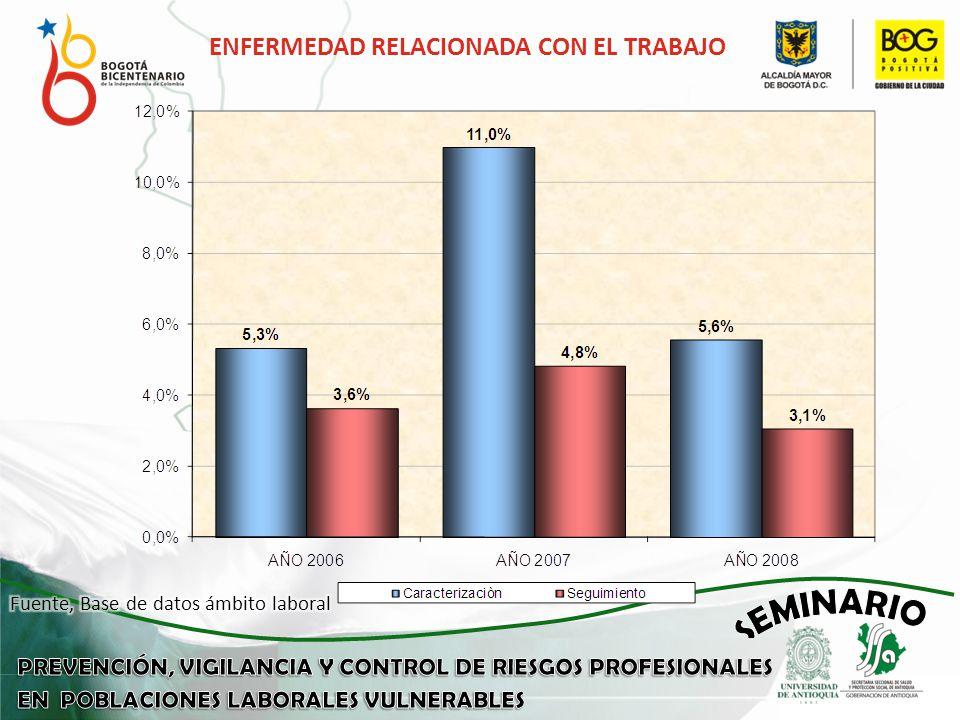 ENFERMEDAD RELACIONADA CON EL TRABAJO