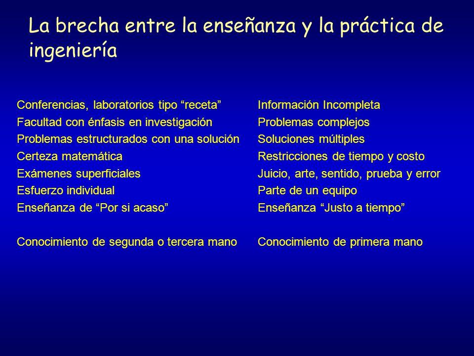 Socios en Ingeniería para Las Américas The Organization of American States (OAS) The U.S.