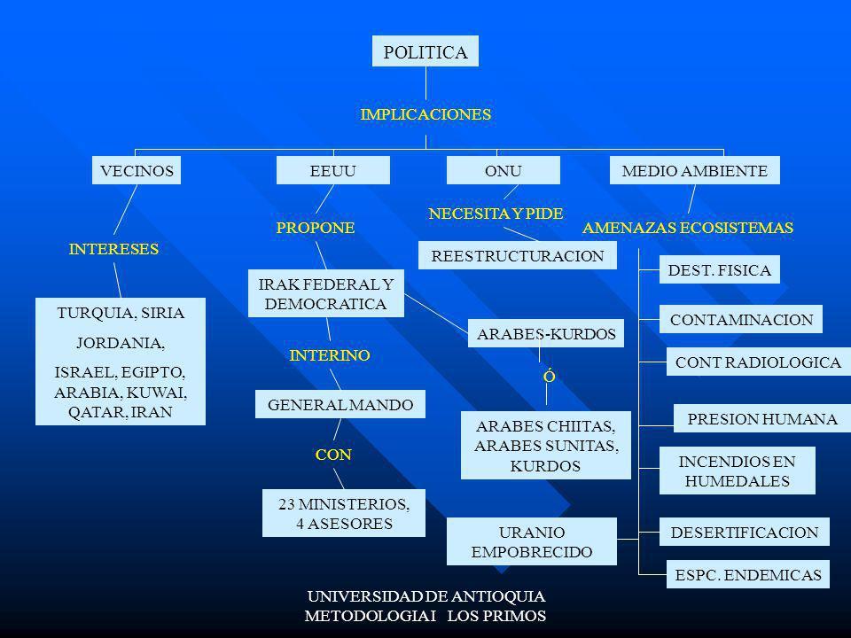 UNIVERSIDAD DE ANTIOQUIA METODOLOGIA I LOS PRIMOS TERRITORIO SUP: 437,521 KILOMETROS CUADRADO