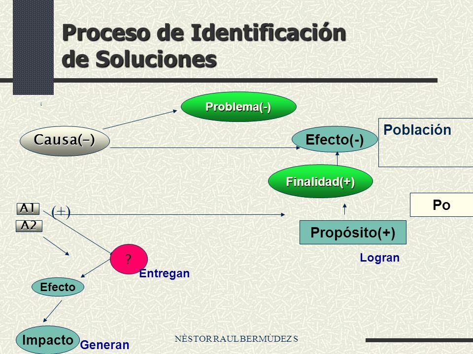 NÈSTOR RAUL BERMÙDEZ S Proceso de Identificación de Soluciones i Problema(-) Causa(-) Efecto(-) Finalidad(+) Po Propósito(+) A1 A2 Efecto Impacto .