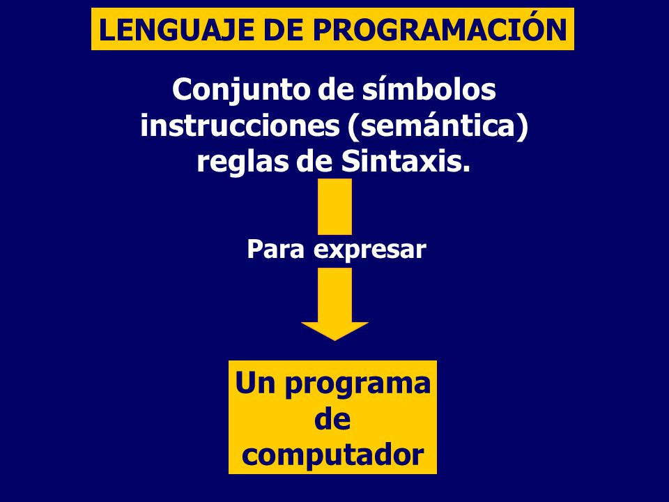 LENGUAJE DE PROGRAMACIÓN Conjunto de símbolos instrucciones (semántica) reglas de Sintaxis. Para expresar Un programa de computador
