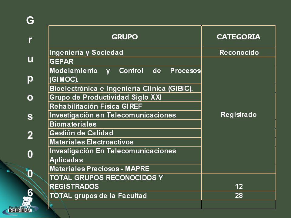 Grupos2006Grupos2006