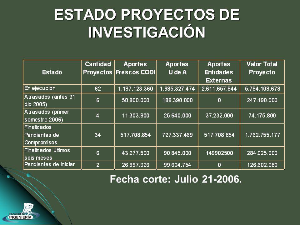 ESTADO PROYECTOS DE INVESTIGACIÓN Fecha corte: Julio 21-2006.