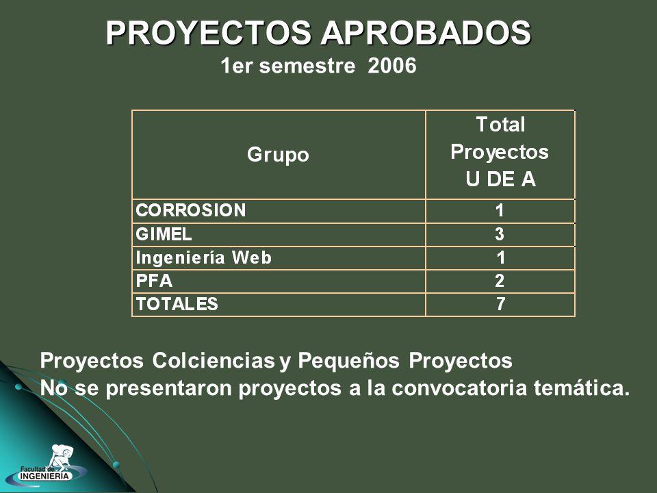 PROYECTOS APROBADOS PROYECTOS APROBADOS 1er semestre 2006 Proyectos Colciencias y Pequeños Proyectos No se presentaron proyectos a la convocatoria temática.