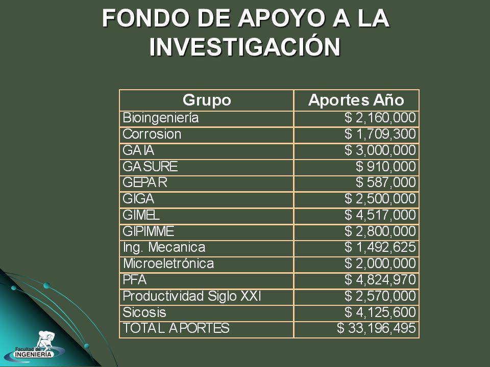 FONDO DE APOYO A LA INVESTIGACIÓN