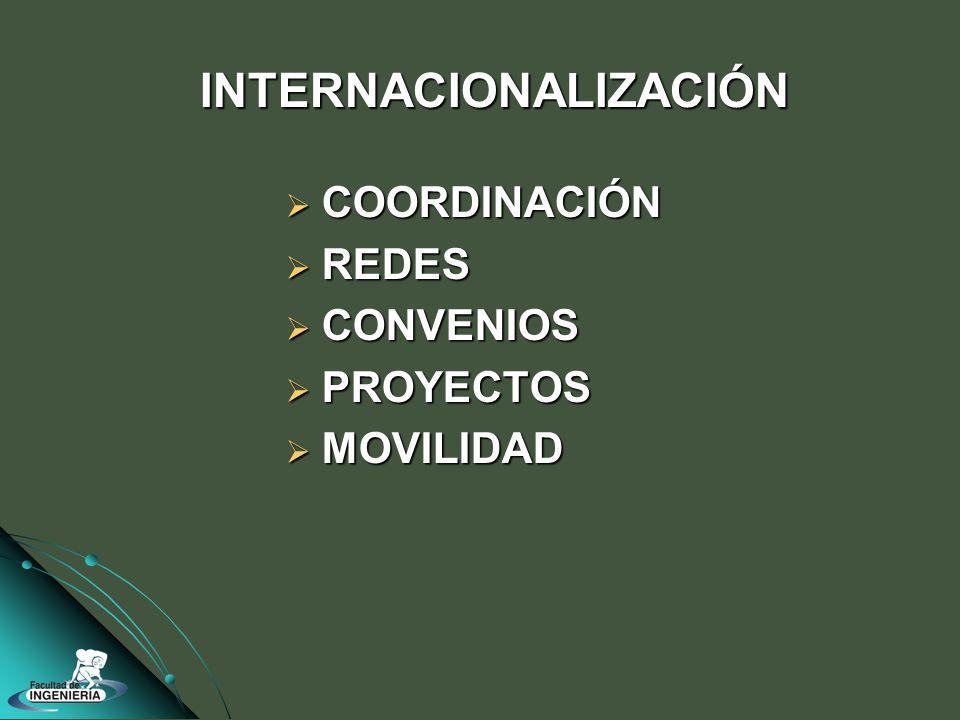 COORDINACIÓN COORDINACIÓN REDES REDES CONVENIOS CONVENIOS PROYECTOS PROYECTOS MOVILIDAD MOVILIDAD INTERNACIONALIZACIÓN
