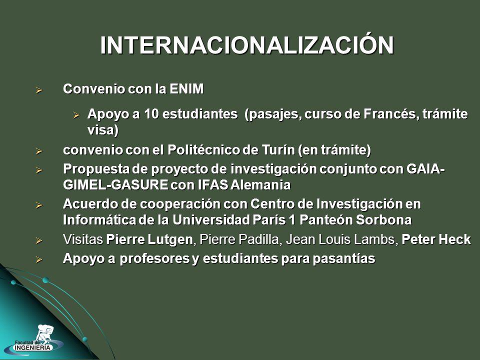 INTERNACIONALIZACIÓN Convenio con la ENIM Convenio con la ENIM Apoyo a 10 estudiantes (pasajes, curso de Francés, trámite visa) Apoyo a 10 estudiantes (pasajes, curso de Francés, trámite visa) convenio con el Politécnico de Turín (en trámite) convenio con el Politécnico de Turín (en trámite) Propuesta de proyecto de investigación conjunto con GAIA- GIMEL-GASURE con IFAS Alemania Propuesta de proyecto de investigación conjunto con GAIA- GIMEL-GASURE con IFAS Alemania Acuerdo de cooperación con Centro de Investigación en Informática de la Universidad París 1 Panteón Sorbona Acuerdo de cooperación con Centro de Investigación en Informática de la Universidad París 1 Panteón Sorbona Visitas Pierre Lutgen, Pierre Padilla, Jean Louis Lambs, Peter Heck Visitas Pierre Lutgen, Pierre Padilla, Jean Louis Lambs, Peter Heck Apoyo a profesores y estudiantes para pasantías Apoyo a profesores y estudiantes para pasantías