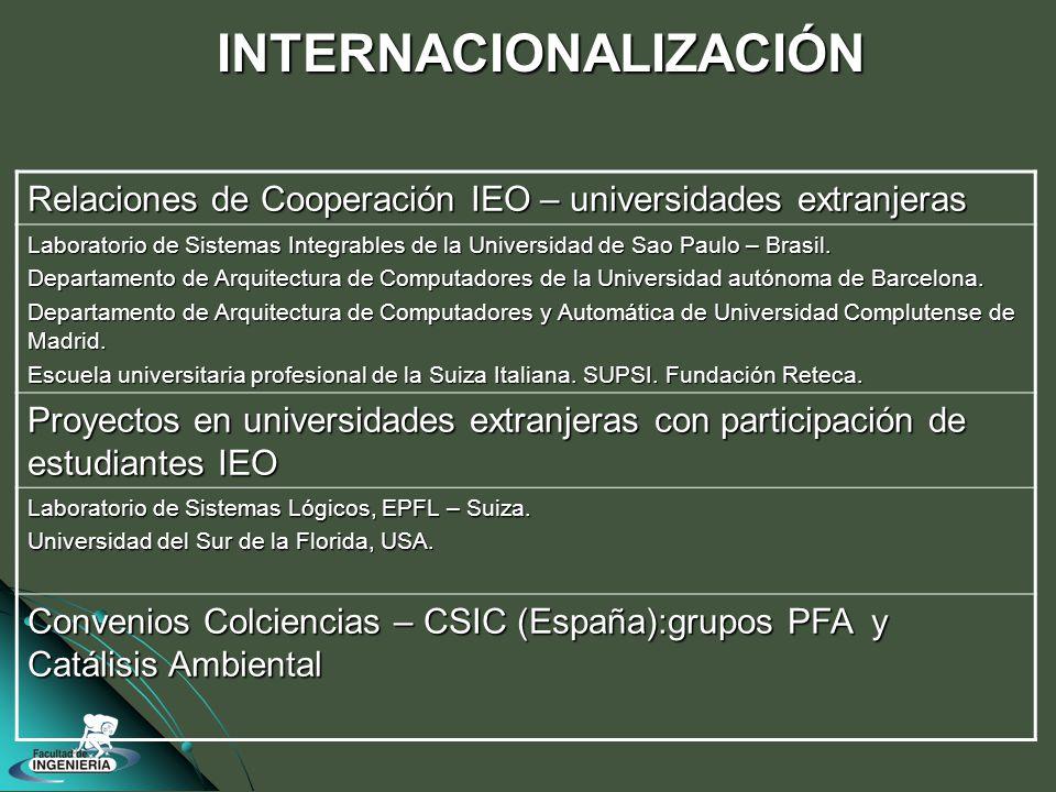 INTERNACIONALIZACIÓN Relaciones de Cooperación IEO – universidades extranjeras Laboratorio de Sistemas Integrables de la Universidad de Sao Paulo – Brasil.
